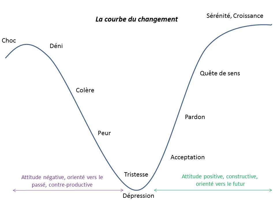 la-courbe-du-changement1
